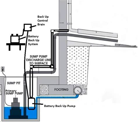 basement bathroom ejector pump system reliance plumbing difference between sewage ejector pumps sump pump systems