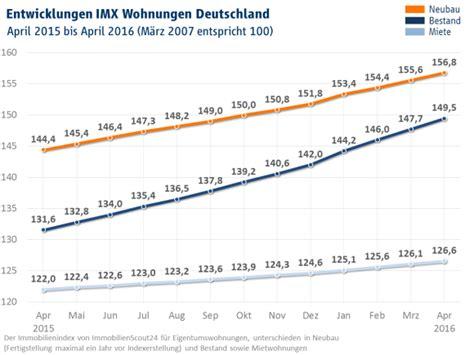 wohnungen immoscout imx april 2016 preisanstieg f 252 r neugebaute wohnungen
