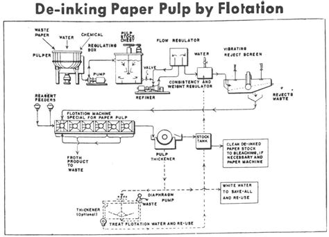 Process And Procedure To Make Paper - process and procedure to make paper 28 images