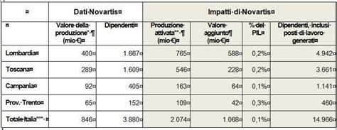 tavole input output novartis vale lo 0 1 pil italiano quotidiano sanit 224