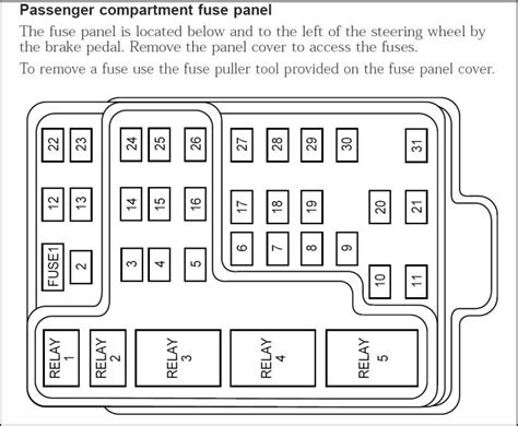 2002 F150 Fuse Diagram 2002 ford f150 fuse box diagram fuse box and wiring diagram