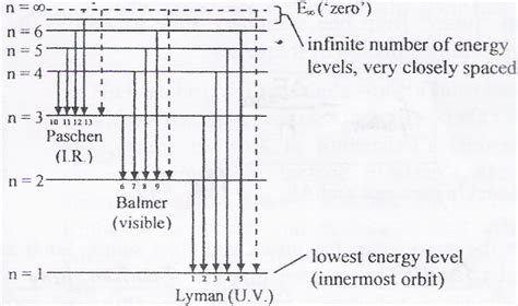 energy level diagram hydrogen 301 moved permanently