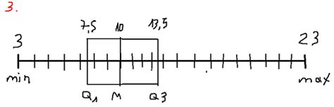 diagramme en boite en ligne statistiques du diagramme en boite exercice de