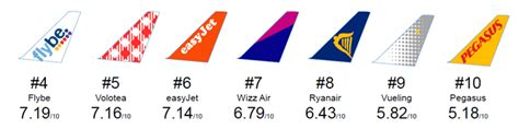 infographic ranking   european  cost carriers