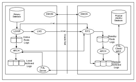 oracle 11g data guard architecture diagram 1data guard configuration a primary and one standby