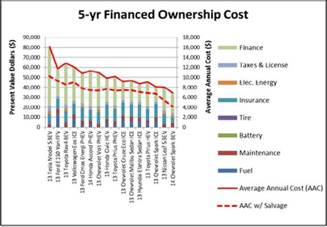 Tesla Cost Of Ownership Tesla Total Cost Of Ownership Tesla Image