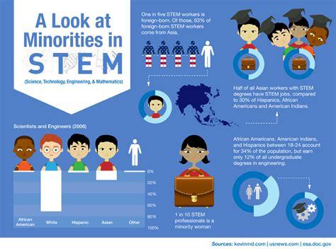 startling stats  minorities  stem  universities