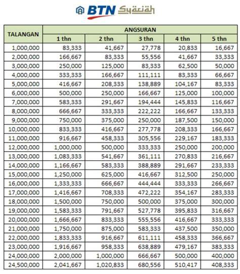 pinjaman bank jateng tabel pinjaman bank bri terbaru tabel angsuran kredit