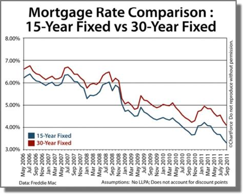 consider a 15 year mortgage jacksonville real