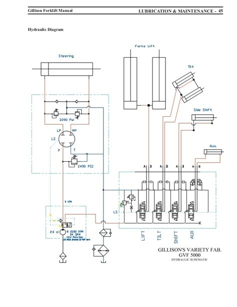 forklift schematic diagram wiring diagrams image free