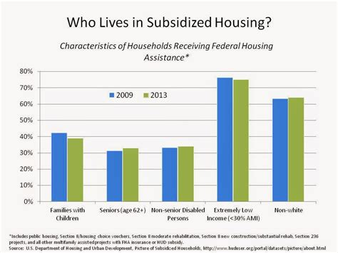 what is subsidized housing nhc s open house blog who lives in subsidized housing