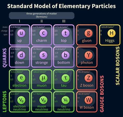 the origin of mass elementary particles and fundamental symmetries books elementary particle