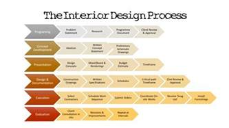 the interior design process the interior design student
