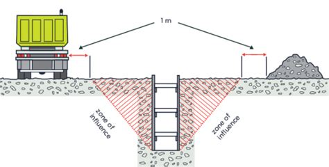 layout and excavation definition hse professionals excavation safety procedure