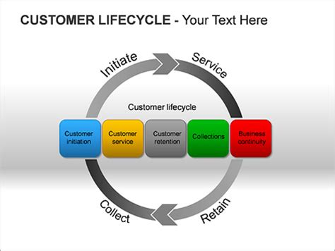 customer cycle diagram customer lifecycle ppt diagrams chart design id
