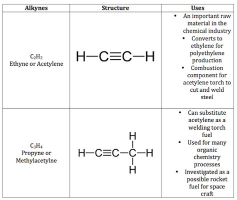 what types of hydrocarbons are usually liquid at room temperature unsaturated hydrocarbon definition exles lesson transcript study