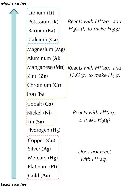 state of matter of hydrogen chloride at room temperature worksheet six types of chemical reactions worksheet
