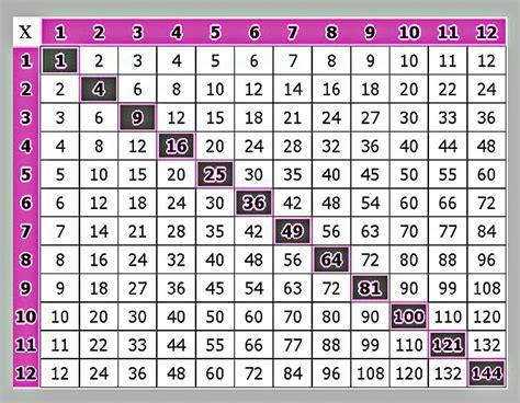 printable times table graphs free printable multiplication table 1 to 12 calendar