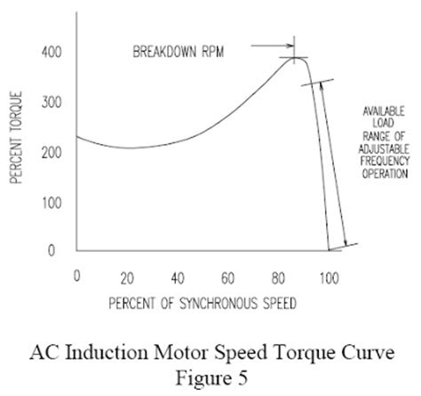 induction motor load torque ac drive aneka listrik page 2