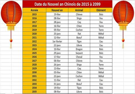 Astrologie Calendrier T 233 L 233 Charger Calendrier Nouvel An Chinois De 2015 224 2099