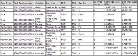 bank bin list credit card bin list infocard co