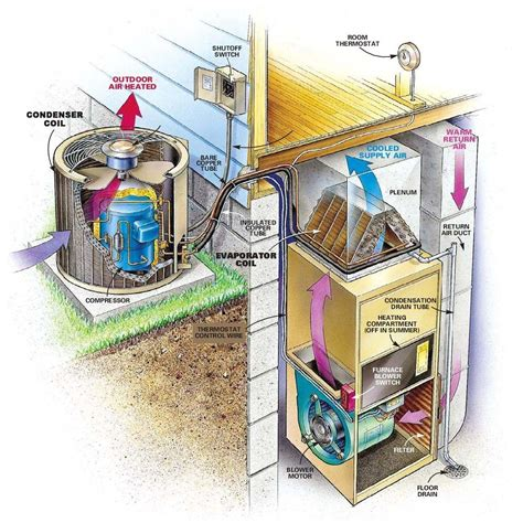 air conditioning diagram a a c system diagram construction caves and house