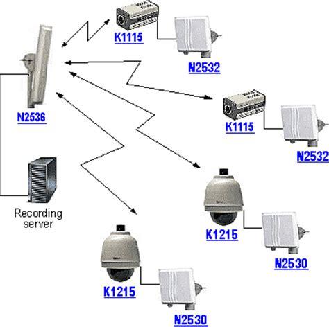 ip cctv systems ip cctv system cctv update