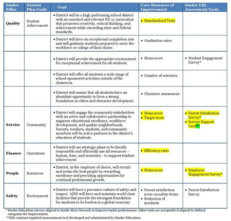 strategic plan template for schools continuous improvement strategic plan alignment studer