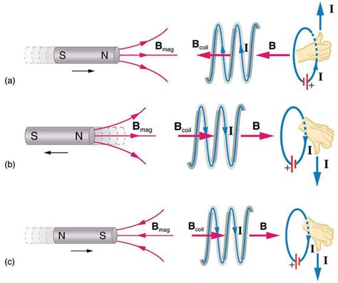 induction generator magnetizing current magnetic flux induction and faraday s boundless physics