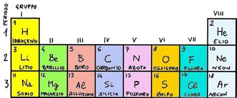 zolfo tavola periodica configurazione elettronica zolfo eccitato fare di una mosca