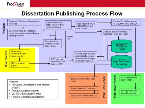 publishing a dissertation department of and linguistics writing faculty