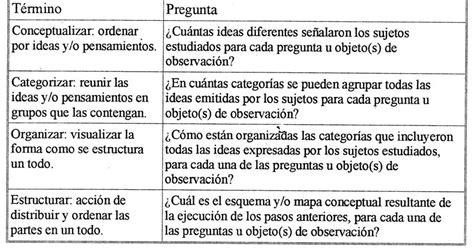 preguntas para una entrevista de tradiciones sistematizaci 243 n y an 225 lisis de datos en ic investigaci 211 n