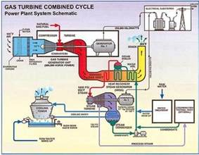Fuel Handling System In Steam Power Plant Various Plants Used For Generation Of Electric Power