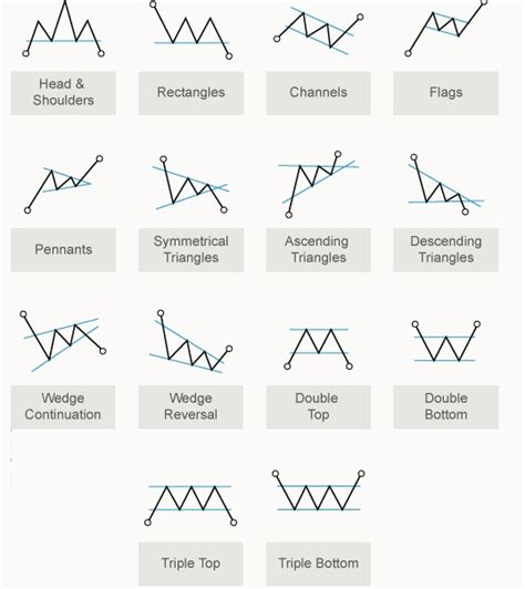 forex candlestick chart patterns pdf forex margin forex chart patterns cheat sheet pdf