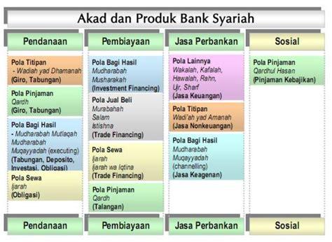Letter Of Credit Dalam Bank Syariah July 171 2014 171 Sebikm 171 Page 2