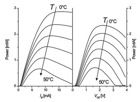 laser diode gain curve toward ultra high bandwidth vertical cavity surface emitting lasers
