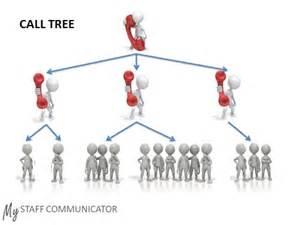 traditional call tree mystaff communicator