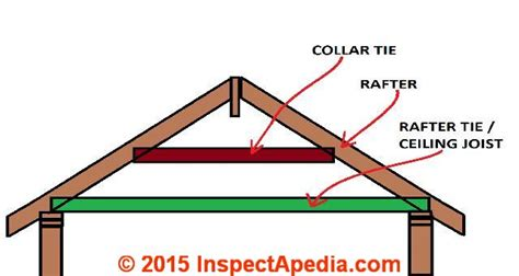 Cape Code House Plans roof framing definition of collar ties rafter ties