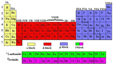 Cations And Anions Periodic Table by Search Results For Periodic Table Of Ions Calendar 2015