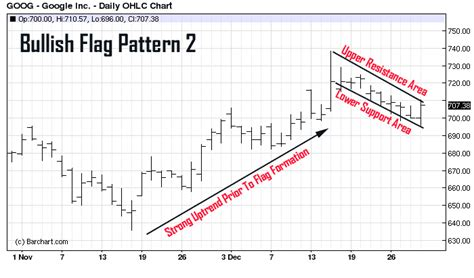 pattern recognition review time chart pattern recognition identifying the flag pattern