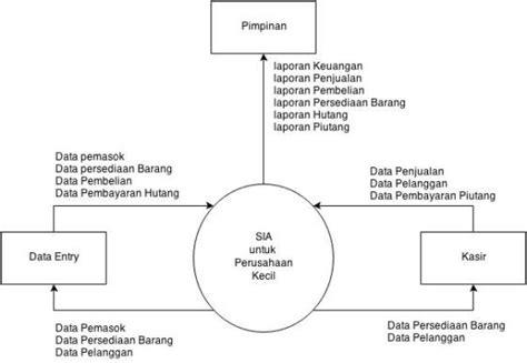makalah layout perusahaan membuat entity relationship diagram dengan best free