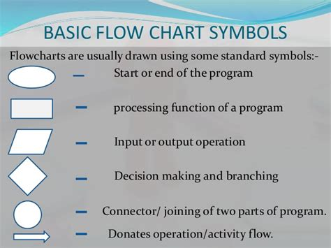 flowcharting symbols and functions flow charting on college admission process