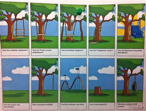 project management swing 199 365 project management on monday i was in the