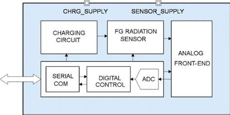 integrated circuits malaga integrated circuits malaga 28 images radio sonneberg 6118 55 gwu weimar 131 5 50 tienda la