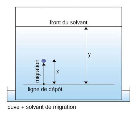 Couche Paper Definition Chromatographie Couche Mince
