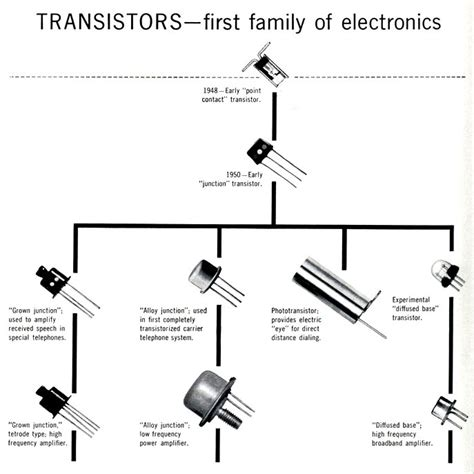 tipe transistor bipolar what is transistor