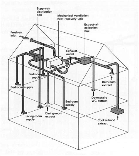 Mechanical Vent Plumbing by Clk Plumbing Heating Renewable Energy Domestic Commercial Design Installation