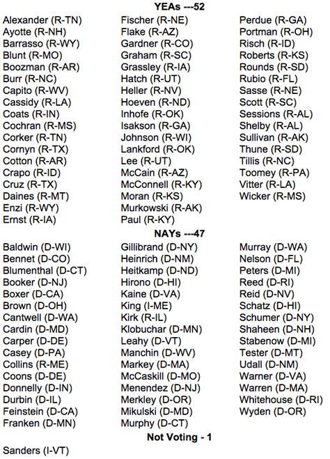 Discussion Senate Floor Today - how your senator voted on repealing obamacare provisions