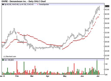bar chart top 100 stocks barchart com s chart of the day demandware dwre for jul 3 2013 online traders