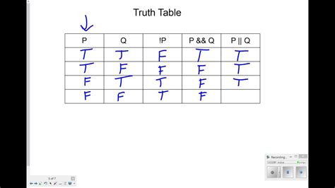boolean expression to table boolean tables java brokeasshome com